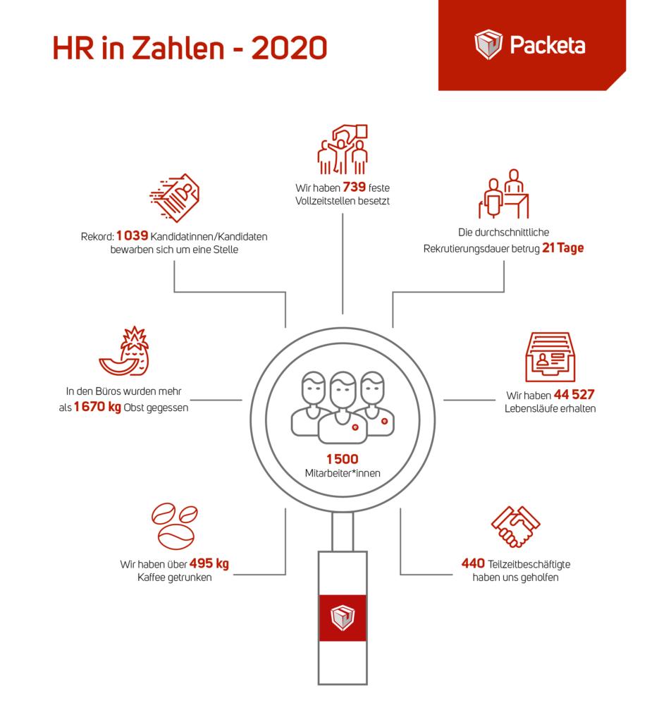 Packeta HR 2020
